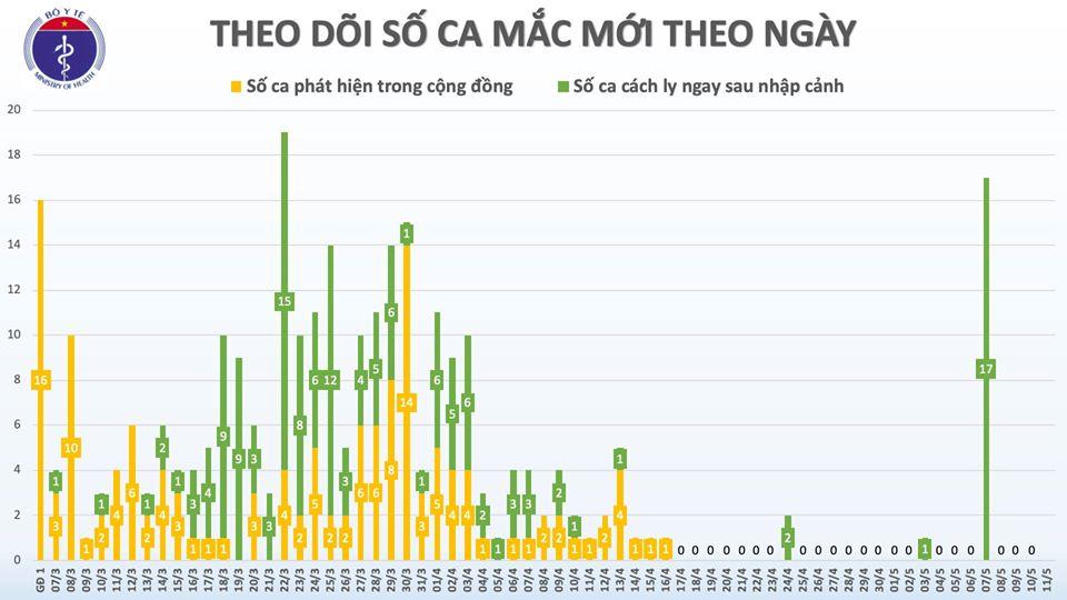 Ngày thứ 25 Việt Nam không ghi nhận thêm ca nhiễm COVID-19 lây trong cộng đồng