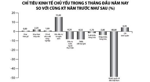 Kinh tế 5 tháng đầu năm: Nhiều tín hiệu khả quan