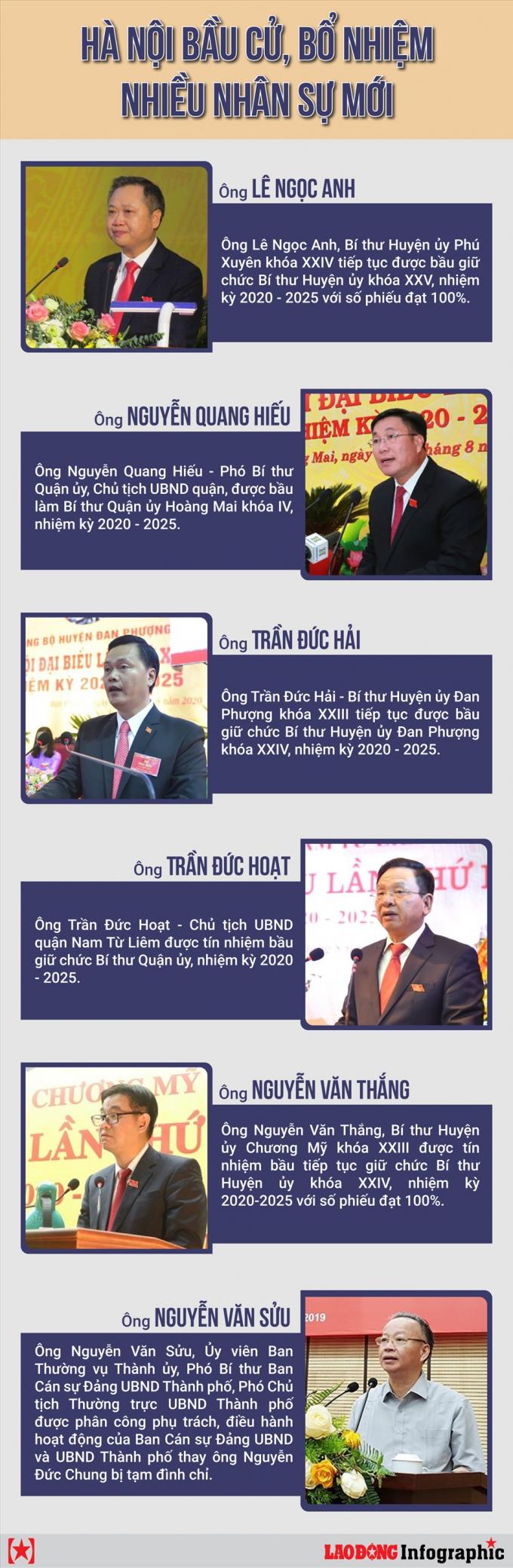 Nhân sự Hà Nội tuần qua có gì thay đổi?