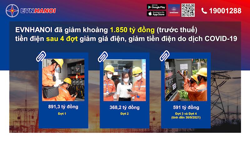 Hà Nội: Đã giảm khoảng 1.850 tỷ đồng tiền điện cho khách hàng
